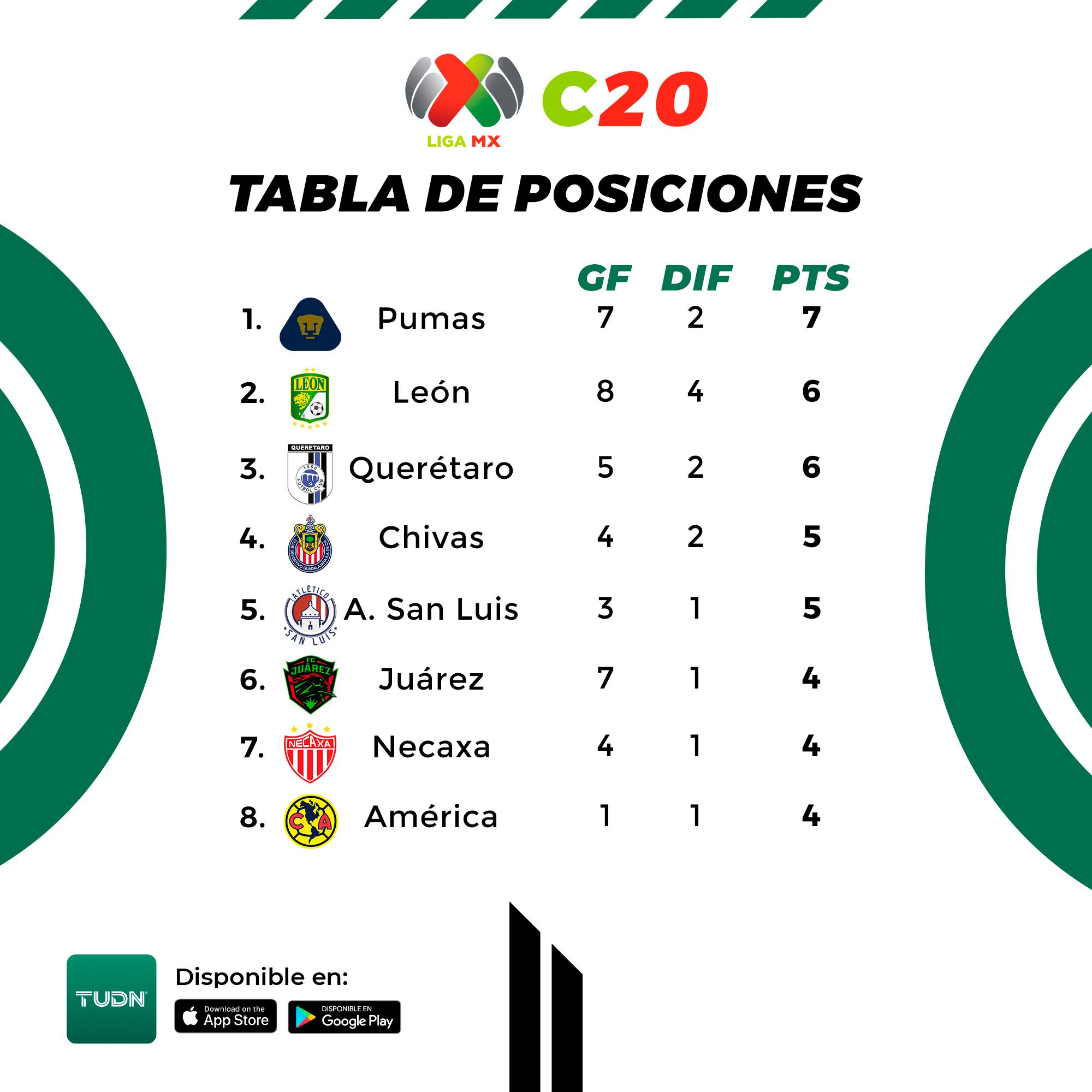 posiciones en la liga mx