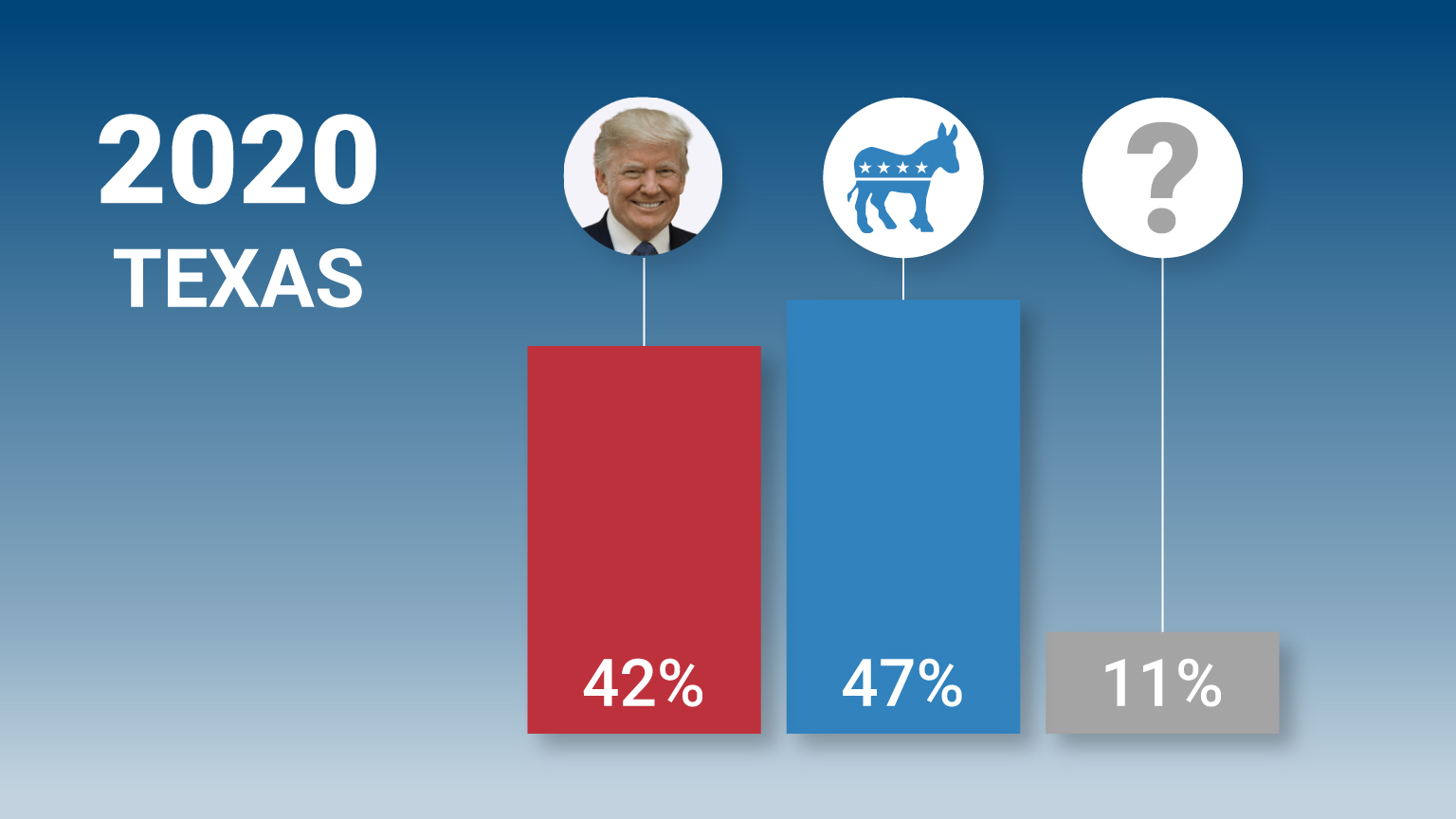 Image result for trump polls 2020
