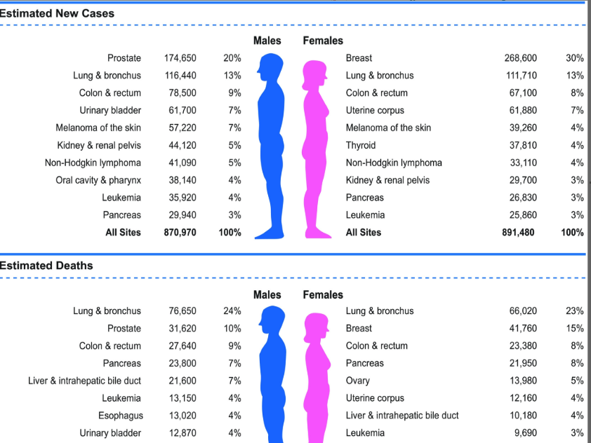 muerte por cáncer de próstata en los Estados Unidos cada año