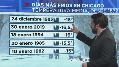Enero fue el mes con más nieve en Chicago en 40 años