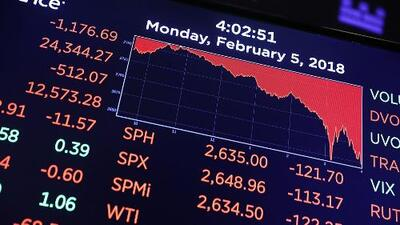 ¿Qué significa la caída del Dow Jones y qué implicaciones tiene para la economía?