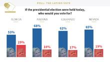 Univision poll: The Latino vote in 4 key swing states
