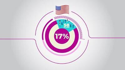 En números: Estas son las contribuciones de los latinos en EEUU
