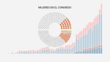 Un Congreso más femenino y diverso, pero todavía lejos de la igualdad