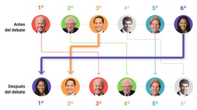 El primer debate demócrata deja a Harris y a Castro como favoritos entre los hispanos