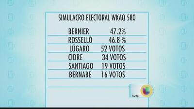 ¿Cómo analizar los resultados de las encuestas previo a las elecciones?