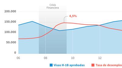 Análisis de datos: estos son los errores de Trump sobre las visas H-1B