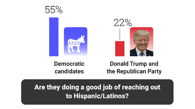 Neither Democrats nor Republicans are communicating with Hispanics: Univision poll