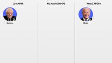 Interactivo: Biden vs. Sanders, los dos demócratas que quedan en la contienda por enfrentarse a Trump