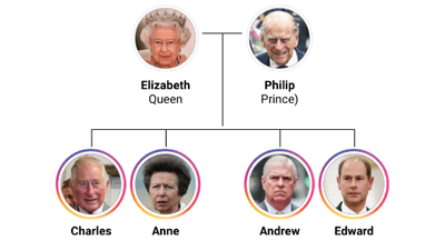 British Royal Family Tree: an Interactive Line of Succession to the British Throne