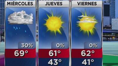 Chubascos, temperatura fría y brisa para este miércoles en Miami