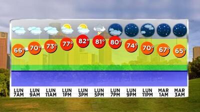 Lunes caluroso para el área de Houston, pero se pronostican nublados y tormentas en la tarde