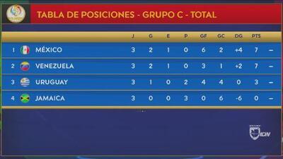Argentina vs Venezuela (7pm ET) y México vs Chile (10pm ET), los partidos de hoy en Copa América