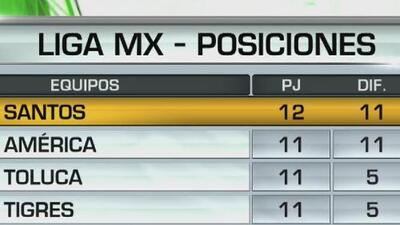 Así quedó la tabla general de la Liga MX tras el inicio de la jornada 12