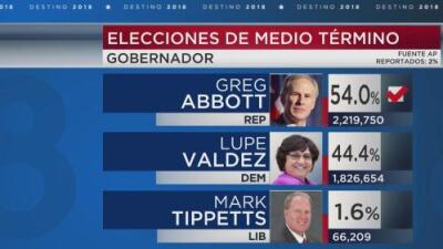 Greg Abbott logra su reelección al vencer a Lupe Valdez