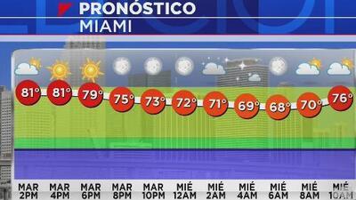 A Miami le espera una noche sin lluvias y con cielos mayormente despejados este martes