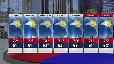 Cielo parcialmente nublado y calor moderado para este lunes en Los Ángeles