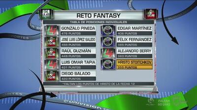Gonzálo Pineda lidera la tabla de posiciones individuales del Reto Fantasy en UDN