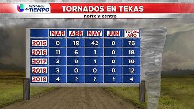 Los tornados en Texas