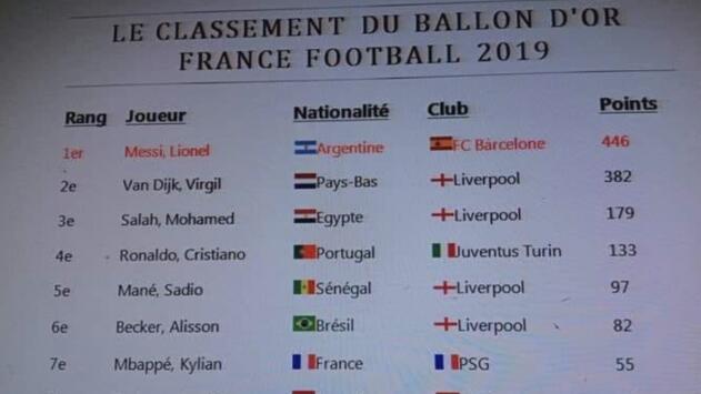 Filtran lista del Balón de Oro con Messi como ganador