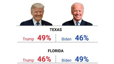 En estas elecciones Texas se parece a Florida: ni Biden ni Trump son claros ganadores, indica encuesta de Univision Noticias