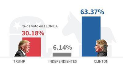 Pronóstico de Univision: partidos minoritarios le restan fuerza a Clinton entre los hispanos