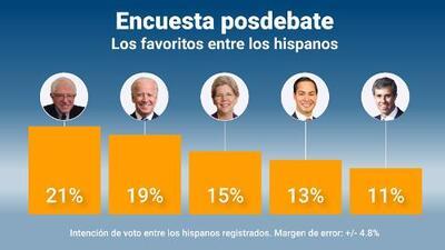 Sanders y Biden 'ganan' el debate demócrata y se consolidan como los favoritos entre los hispanos