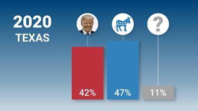 Encuesta de Univision Noticias: los demócratas acechan en Texas y ya no es un estado seguro para Trump en 2020