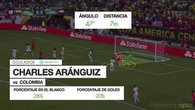 Gol de Charles Aránguiz con ayuda de Juan Cuadrado