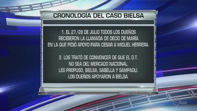 Cronología del caso de Marcelo Bielsa