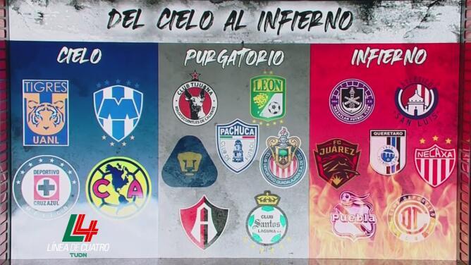 ¡Al infierno en el Guard1anes 2020! Querétaro, Mazatlán FC y San Luis no van a calificar