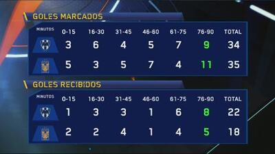 Los minutos del juego cuando Tigres y Monterrey reciben y marcan gol