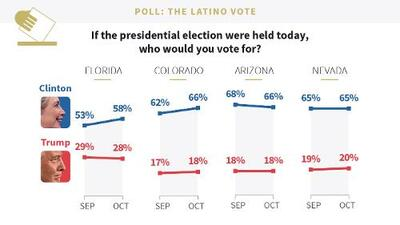 Clinton's advantage among Hispanics increases in Florida and Colorado and her confidence margin is boosted in key states