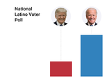 Biden is the clear favorite among Hispanics, but Trump cuts the lead in Florida: Univision poll