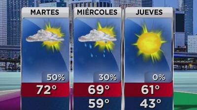Nubosidad y temperatura fresca para este martes en Miami