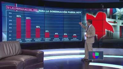 Estado de situación: las encuestas más recientes en torno a la contienda por la gobernación de Puerto Rico
