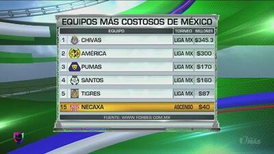 Los equipos más costosos de México según Forbes