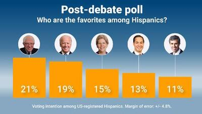 Sanders and Biden 'win' third Democratic debate, cement position as favorites among Hispanics