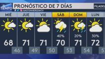 Se pronostica un miércoles ventoso y seco para Filadelfia