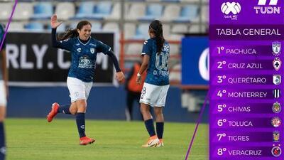 ¡Sorpresa! La jornada 4 de la Liga Femenil MX estuvo llena de resultados inesperados