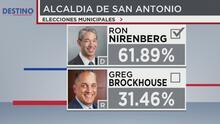 El actual alcalde de San Antonio, Ron Nirenberg, consigue la reelección