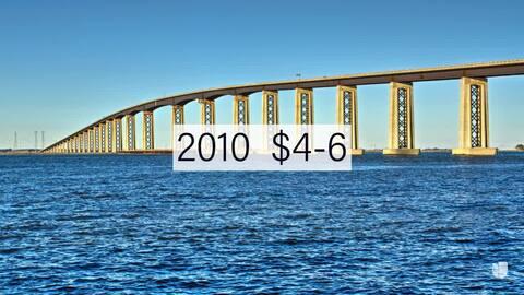 Cronología de las cuotas de peaje en los puentes de la Bahía