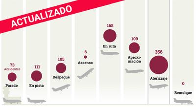 En estas fases del vuelo ocurren más accidentes en aviones