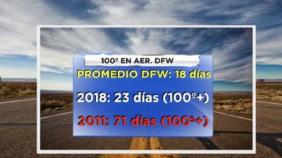 Promedio de días con temperaturas de 100º en DFW