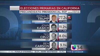 Resultados históricos tras primarias de California