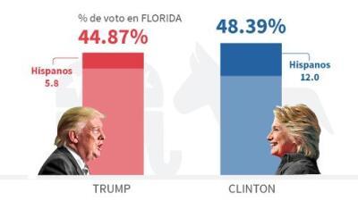Pronóstico de Univision:  los hispanos de Florida impedirán a Trump ganar