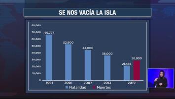 Se registran más muertes que nacimientos en Puerto Rico