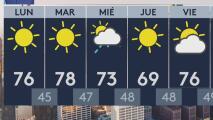A Los Ángeles le espera una mañana soleada y sin lluvias este lunes