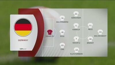 Alineaciones para el Estonia vs Alemania, rumbo a la Eurocopa 2020
