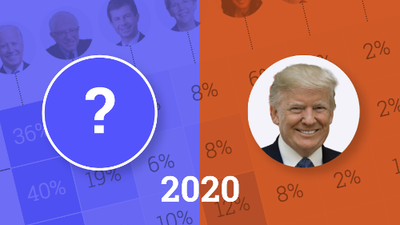 The Democrats leading the battle to face Trump in 2020